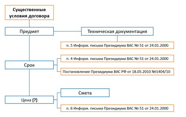 Условия договора строительного подряда