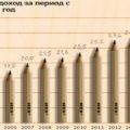 Чистая прибыль IKEA Россия сократилась в 2015 финансовом году