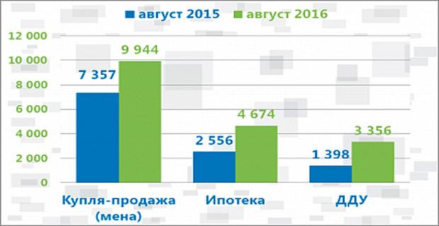 Продажи жилья по ДДУ в Москве выросли в 2,4 раза